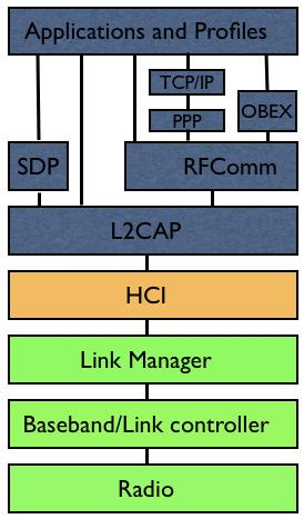 Pila dei protocolli bluetooth descritta di seguito
