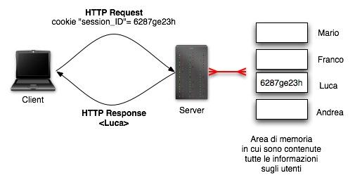 Gestione delle sessioni HTTP