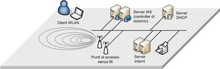 Semplice configurazione di rete WLAN