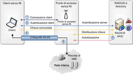 Autenticazione 802.1X e PEAP per la rete LAN senza fili