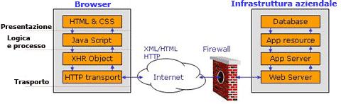 la struttura di un'applicazione Web 2.0