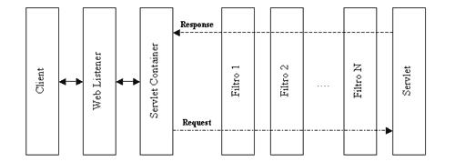 catena di filtri