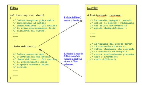 un solo filtro operante su una Servlet