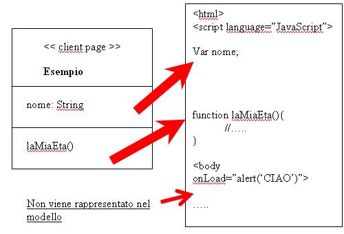 Client Page esempio