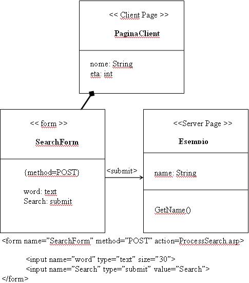 Form Page Esempio