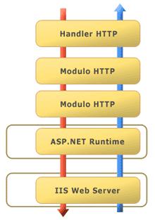 La richiesta passa attraverso diversi moduli http ma viene elaborata da un solo handler