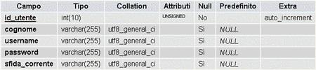 La struttura della tabella