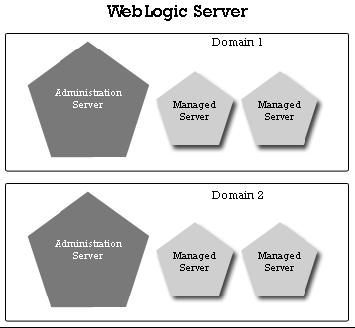 Schema di due domini