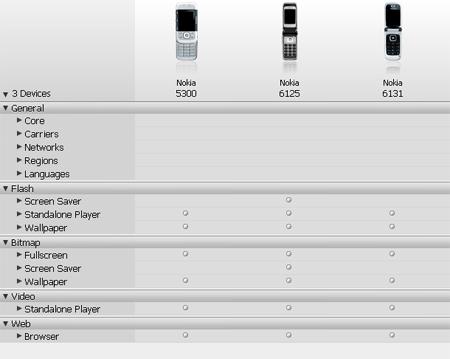 Schede di alcuni modelli Nokia
