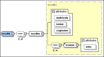 XSD contenente la struttura del file XML