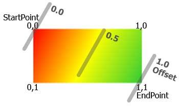 Parametri della sfumatura lineare