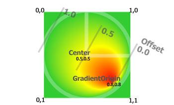 Parametri della sfumatura radiale