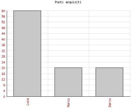 Un primo grafico di esempio di grafico a barre