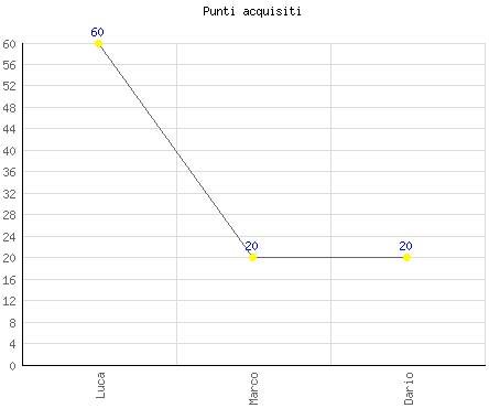 Un primo esempio di grafico a linee
