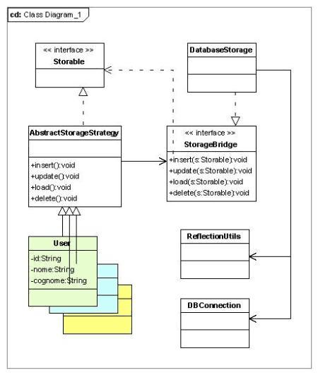Progettazione Middleware