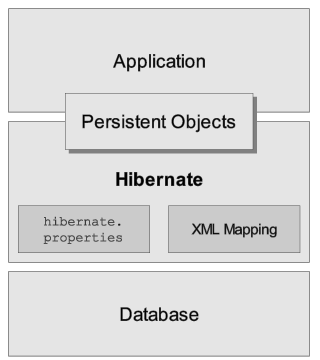 Hibernate layer