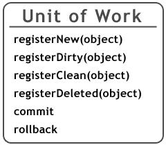 Pattern Unit Of Work - definizione di Martin Flower