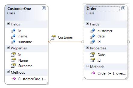 Relazione tra l'entità ordine e l'oggetto CustomerOne