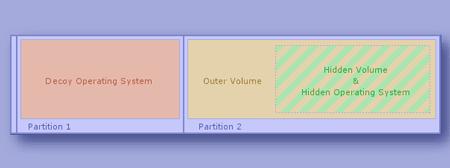 Lo schema del sistema operativo crittografato