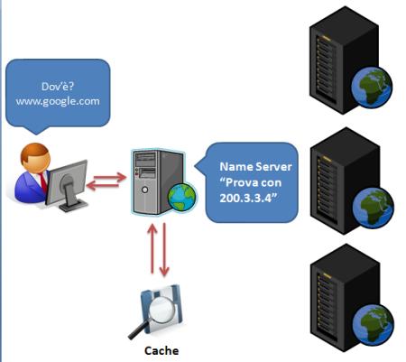 Una richiesta in cache