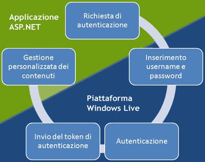 Autenticazione tramite Windows Live ID