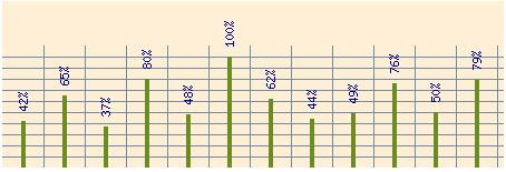 Grafico dinamico di esempio