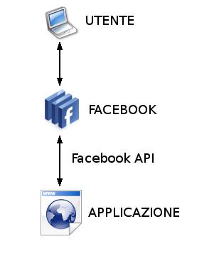 Figura 1: funzionamento di un'applicazione