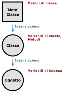 Classe come istanza di una Metaclasse