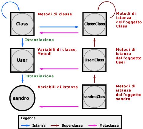 Metaclassi e metodi di istanza