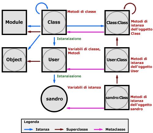 Schema completo con Object e Module