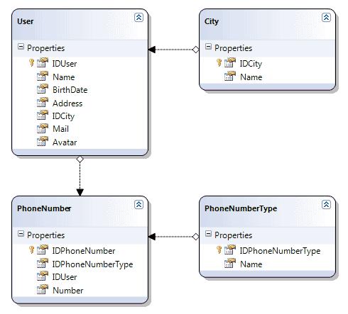 Lo schema del database