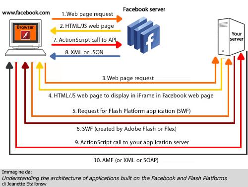 Struttura applicazione iFrame Flash