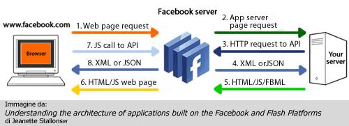 Struttura applicazione FBML non Flash