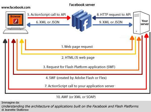 Struttura applicazione esterna in Flash