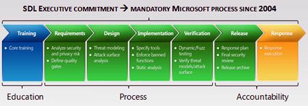 Il processo SDL