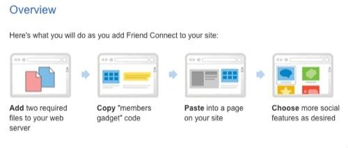 Friend Connect for standard web sites