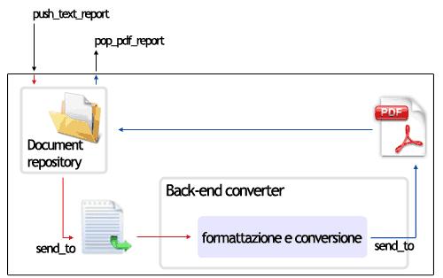 Modulo di formattazione e conversione dei report semplici