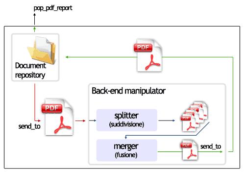 Modulo di manipolazione dei documenti PDF