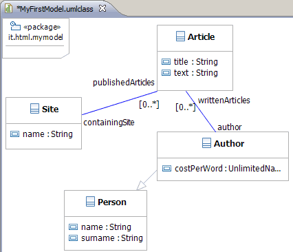 Esempio di class diagram