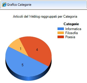 Grafico a torta delle Categorie