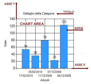 Elementi di un Chart Control