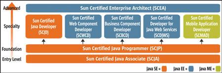 Schema delle certificazioni Sun per Java