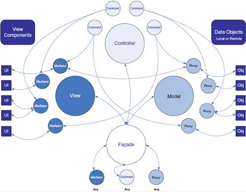 La struttura MVC del framework