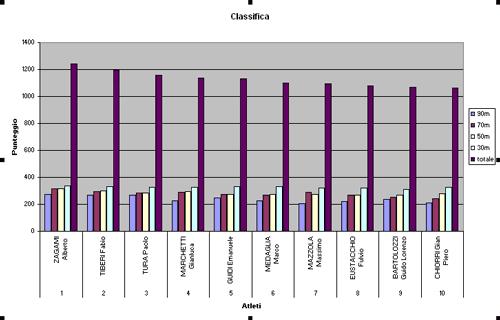 Grafico generato con Excel Object Library