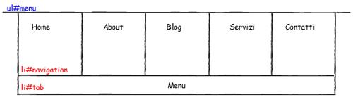Struttura del menu