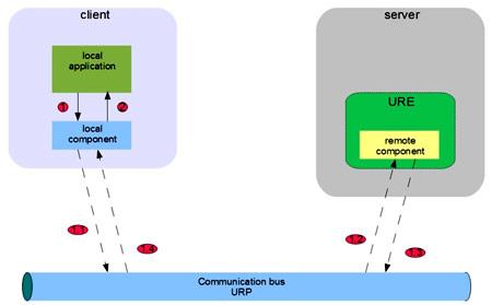 Un'interazione mediante URP
