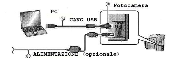 Esempio di collegamento tra una fotocamera e un computer