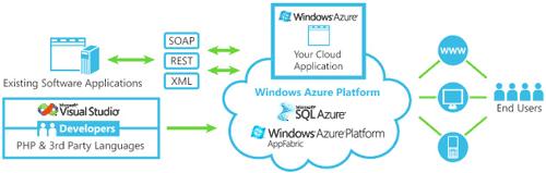 La piattaforma Windows Azure