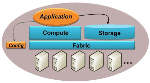 La struttura di Windows Azure