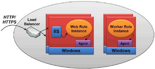 Applicazione Windows Azure in esecuzione